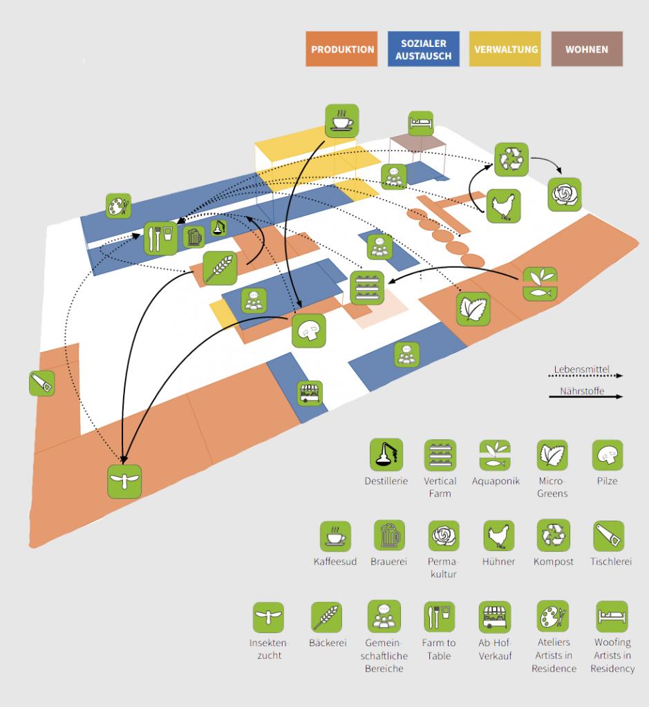 Produktions- und Energiekreisläufe